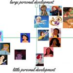 Ranking Disney-prinsessen