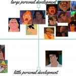 Ranking Disney-prinsen
