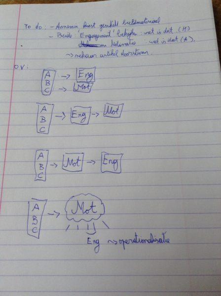 Brainstormen in een coffeebar